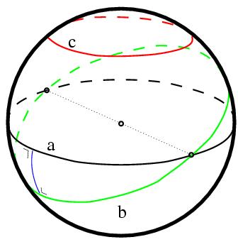 Figura 3 - Geometria elíptica